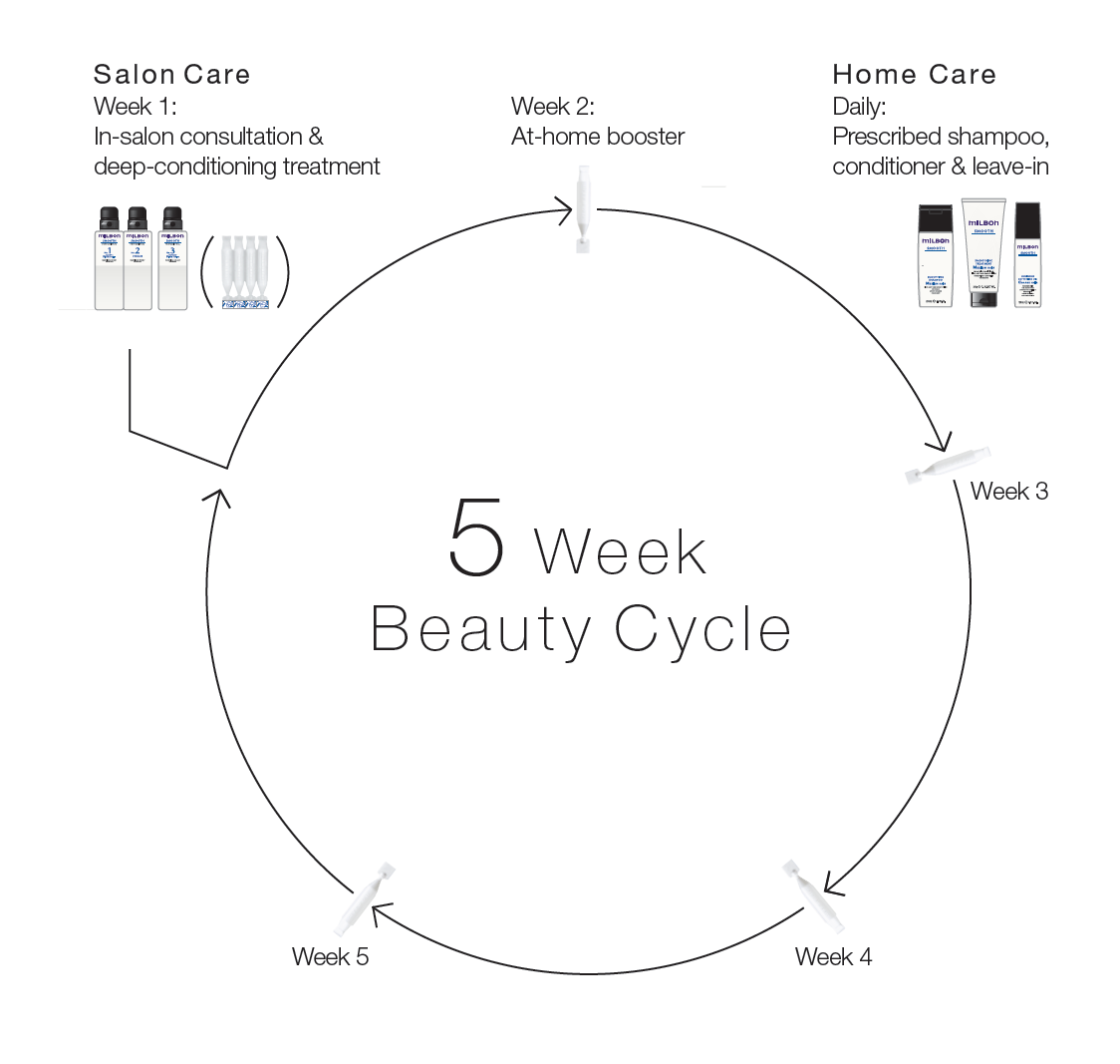 Milbon 5-Week Beauty Cycle